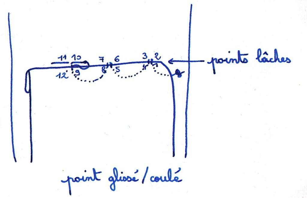 schéma du point glissé / point coulé pour réparation maroquinerie