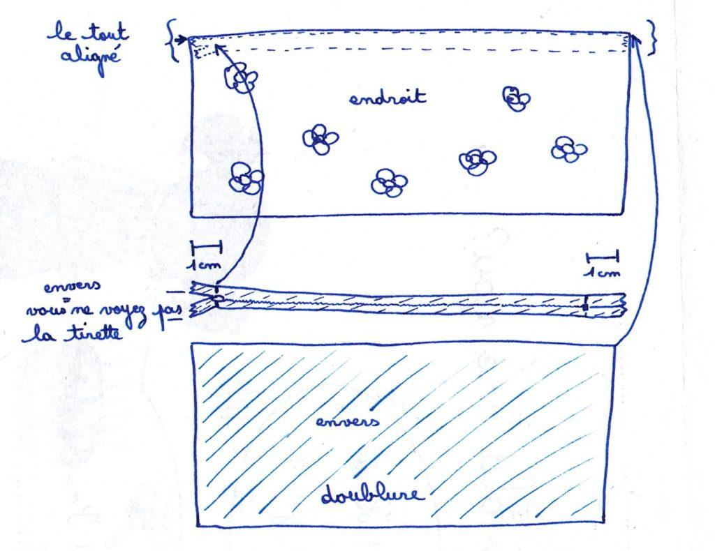 comment positionner le tissu de la trousse et de la doublure par rapport à la fermeture éclair