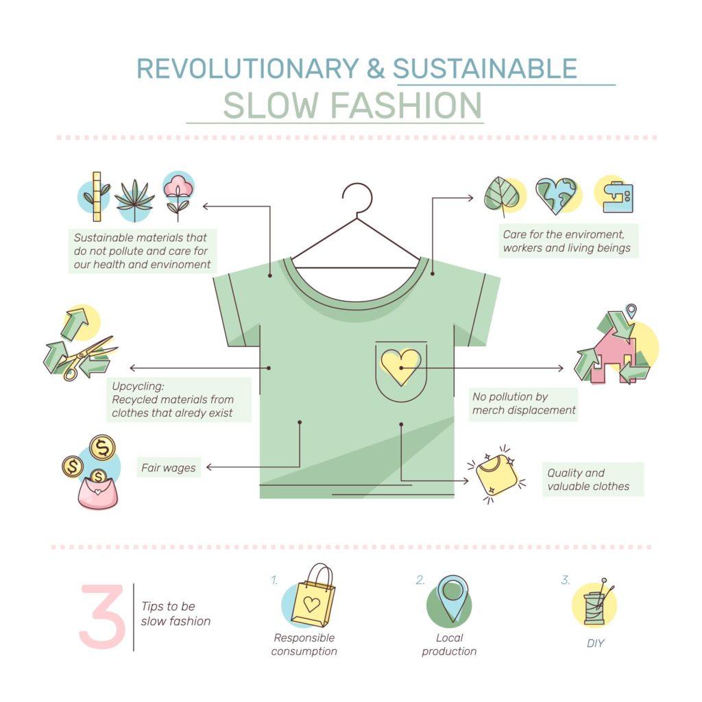 infographie qui représente la slow fashion révolutionnaire et durable